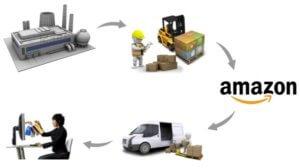 Jak funguje vydělávání na Amazonu, výhody a nevýhody.
