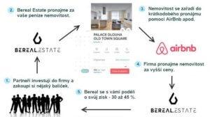 Jak má údajně fungovat investiční společnost Bereal Estate.