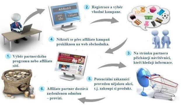 Podstata a princip partnerského programu.