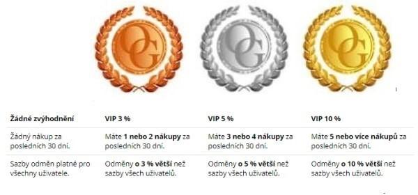Cashbackový portál plnapenezenka.cz má i vlastní věrnostní program.