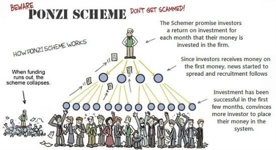 Jak funguje pyramidová hra v praxi.