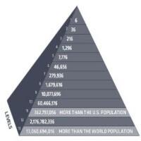 Praktický příklad, jak funguje pyramidové schéma.