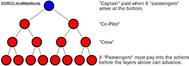 Ilustrační obrázek Ponziho schématu zvaného také letadlo.