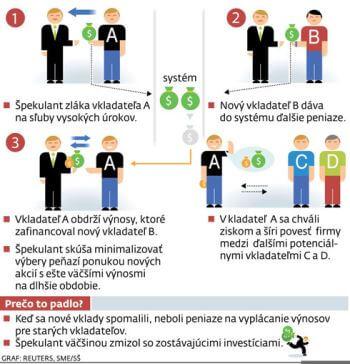 Ilustrační obrázek jak funguje v praxi podvodní Ponziho schéma.