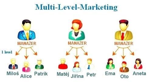 Podstata MLM, jak vzniká struktura a síť distributorů.