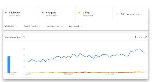 Srovnání affiliate sítí - Affilgo, Miggster a Clickbank.