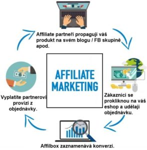 Jak funguje affiliate marketing ve stručnosti.