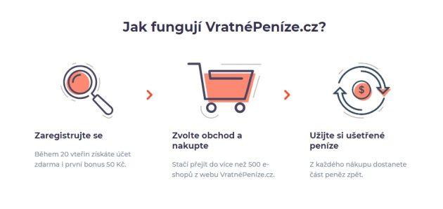 Jak vlastně funguje portál VratnéPeníze.cz?