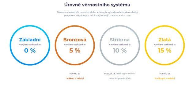 Úrovně věrnostního systému - možnost ušetřit až o 15% více.